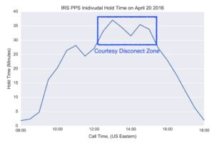IRS PPS Individual hold time